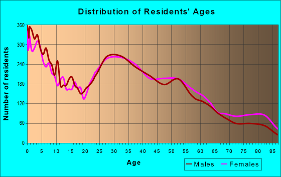 Age and Sex of Residents in zip code 75238