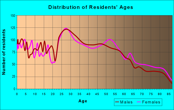 Age and Sex of Residents in zip code 75244