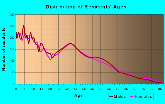 Age and Sex of Residents in zip code 75253