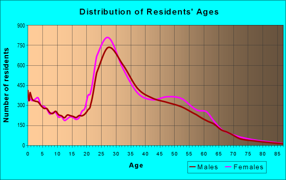 Age and Sex of Residents in zip code 75287
