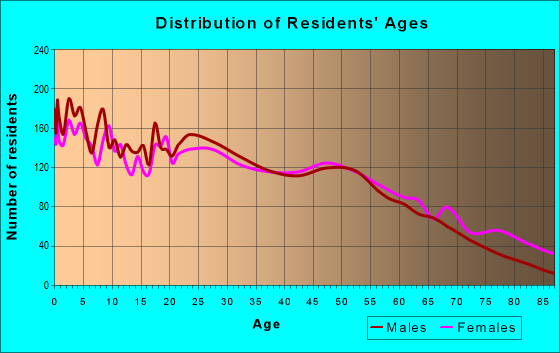 Age and Sex of Residents in zip code 75401