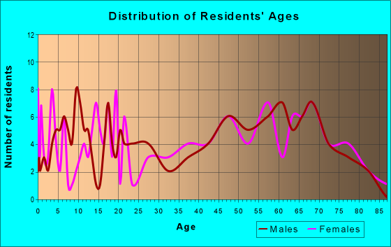 Age and Sex of Residents in zip code 75412