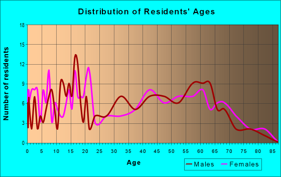 Age and Sex of Residents in zip code 75421