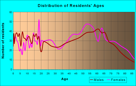 Age and Sex of Residents in zip code 75426