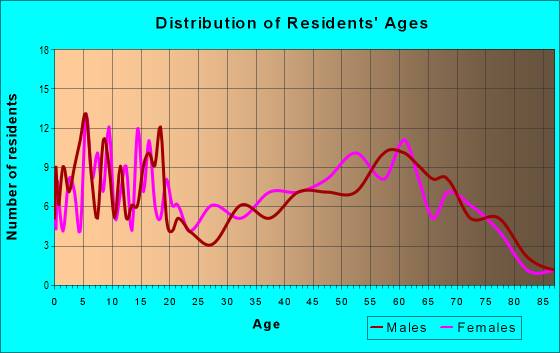 Age and Sex of Residents in zip code 75449