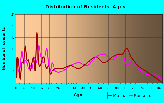 Age and Sex of Residents in zip code 75451