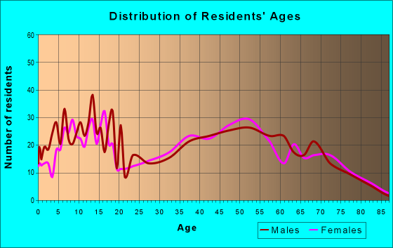 Age and Sex of Residents in zip code 75453