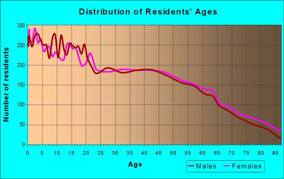 Age and Sex of Residents in zip code 75455