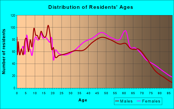 Age and Sex of Residents in zip code 75462