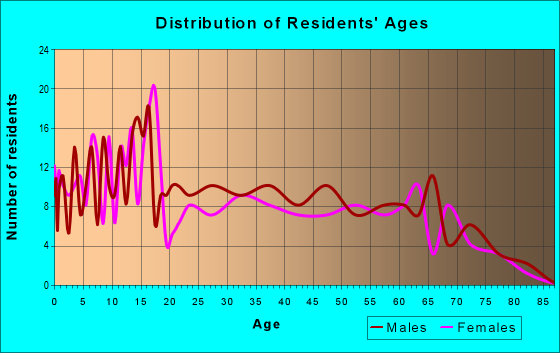 Age and Sex of Residents in zip code 75471