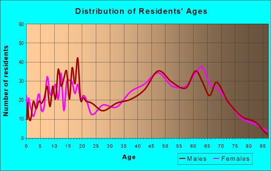 Age and Sex of Residents in zip code 75473