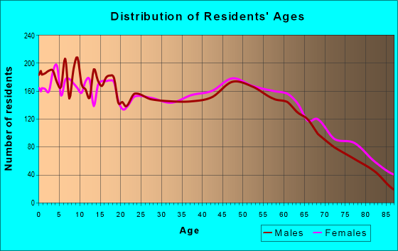Age and Sex of Residents in zip code 75482