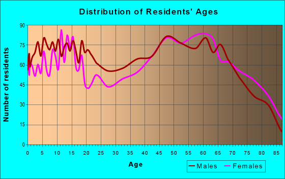Age and Sex of Residents in zip code 75494