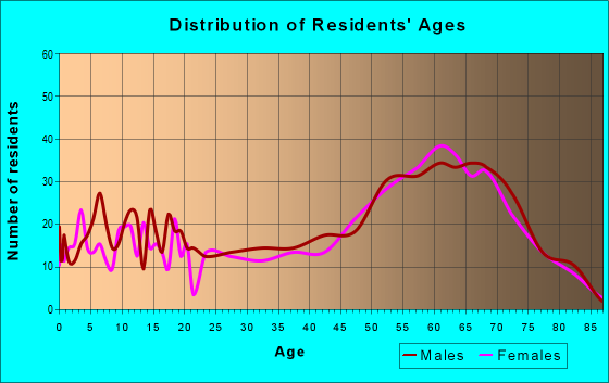 Age and Sex of Residents in zip code 75497