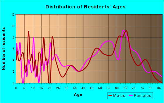 Age and Sex of Residents in zip code 75566