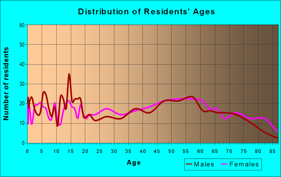 Age and Sex of Residents in zip code 75568