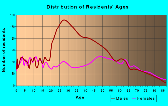 Age and Sex of Residents in zip code 75570