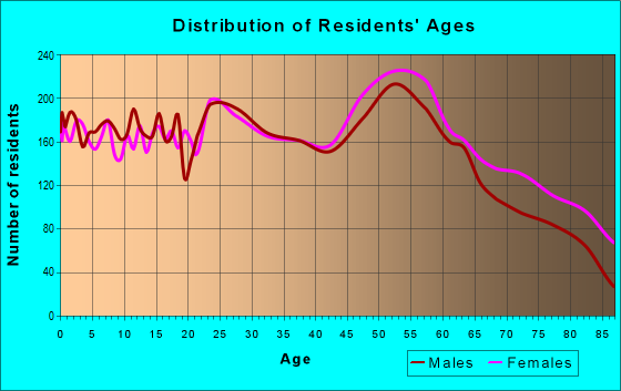 Age and Sex of Residents in zip code 75605