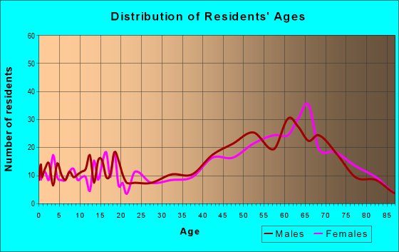 Age and Sex of Residents in zip code 75630