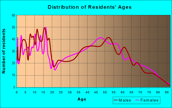 Age and Sex of Residents in zip code 75640