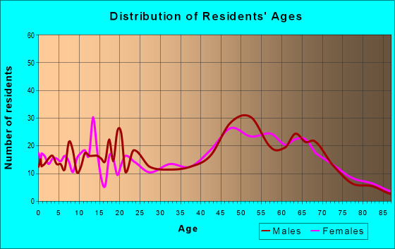 Age and Sex of Residents in zip code 75661