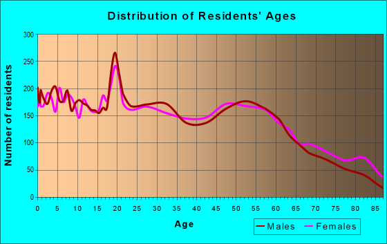 Age and Sex of Residents in zip code 75662