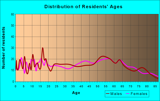 Age and Sex of Residents in zip code 75681