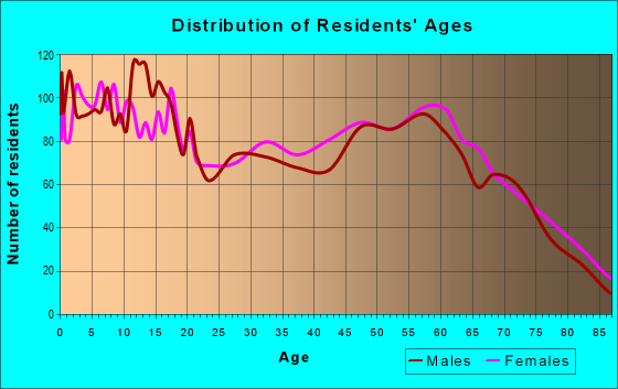 Age and Sex of Residents in zip code 75686