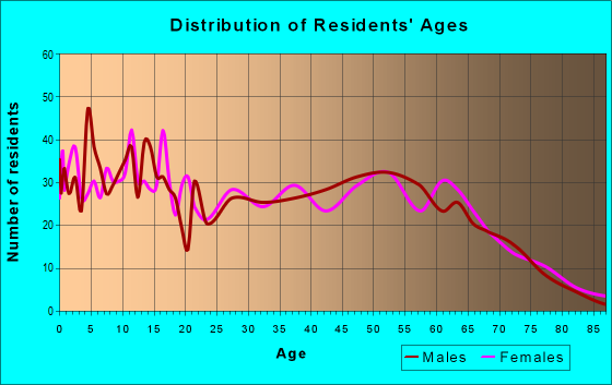 Age and Sex of Residents in zip code 75691