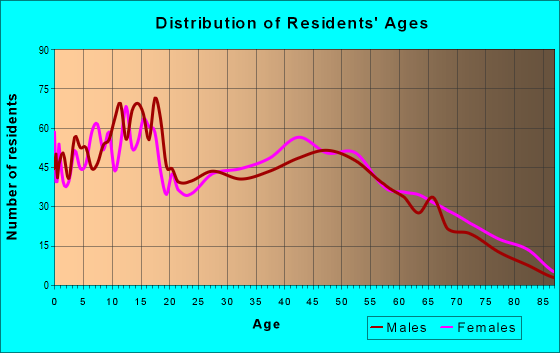 Age and Sex of Residents in zip code 75693