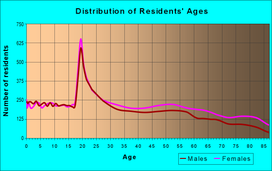 Age and Sex of Residents in zip code 75701