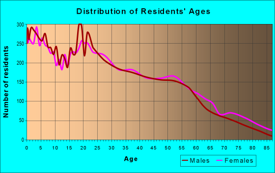 Age and Sex of Residents in zip code 75702