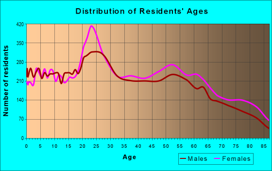 Age and Sex of Residents in zip code 75703