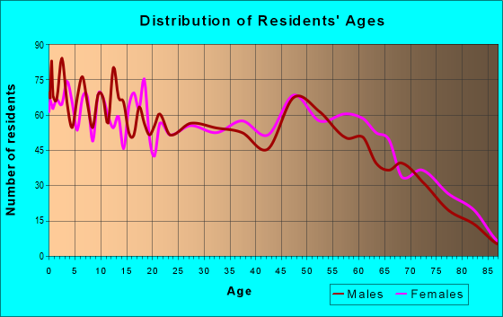 Age and Sex of Residents in zip code 75704