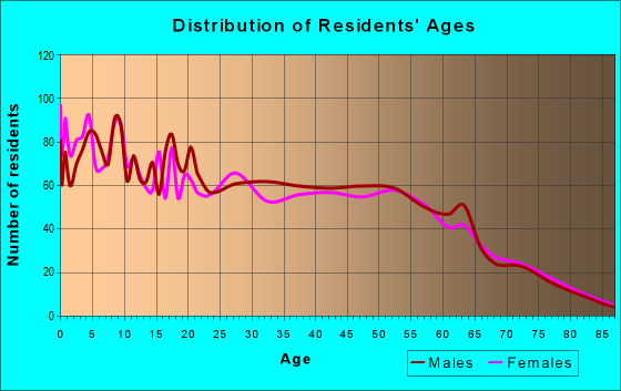 Age and Sex of Residents in zip code 75706