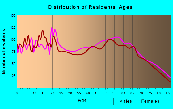 Age and Sex of Residents in zip code 75707