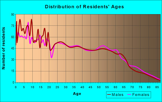 Age and Sex of Residents in zip code 75708