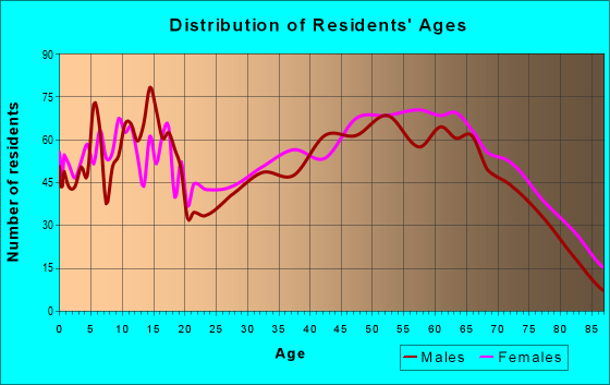 Age and Sex of Residents in zip code 75758