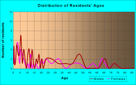 Age and Sex of Residents in zip code 75764