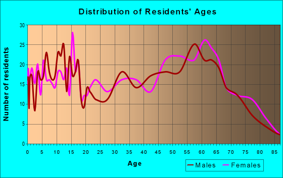 Age and Sex of Residents in zip code 75770