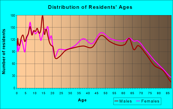 Age and Sex of Residents in zip code 75771
