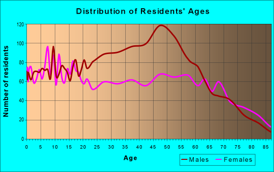 Age and Sex of Residents in zip code 75785
