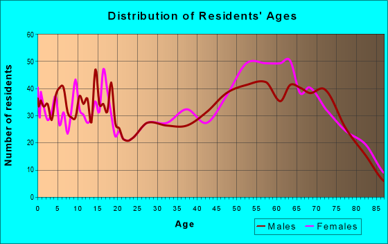 Age and Sex of Residents in zip code 75844