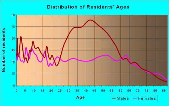 Age and Sex of Residents in zip code 75860