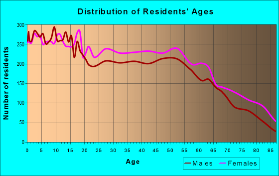 Age and Sex of Residents in zip code 75904
