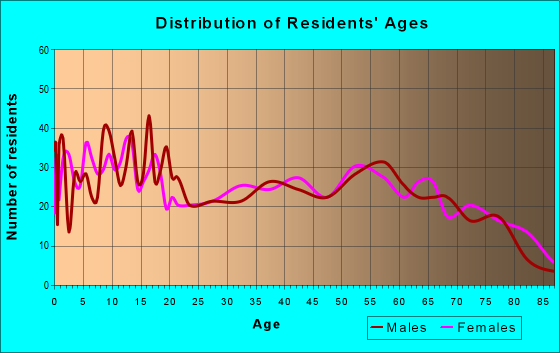 Age and Sex of Residents in zip code 75925