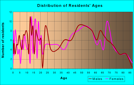 Age and Sex of Residents in zip code 75926