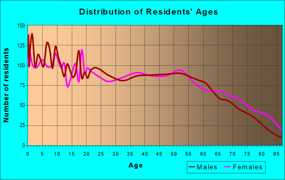 Age and Sex of Residents in zip code 75935