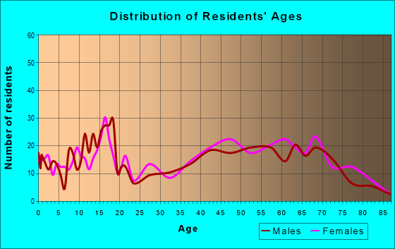 Age and Sex of Residents in zip code 75938
