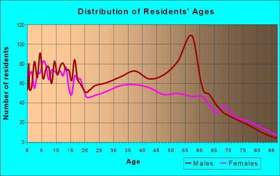 Age and Sex of Residents in zip code 75941